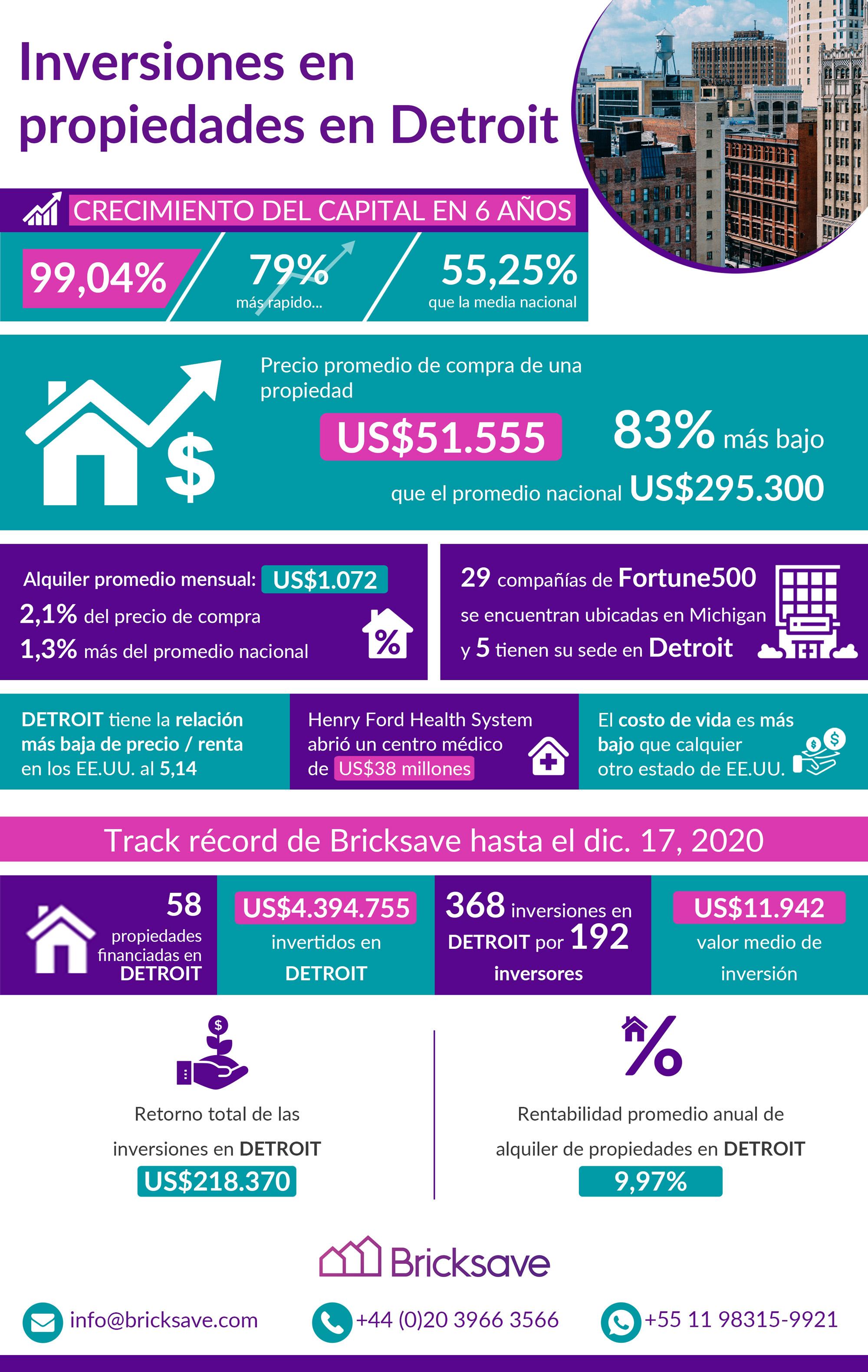 Inversiones en propiedades en Detroit